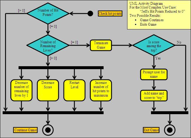 Iteration1umlactivitydiagramg ccuart Gallery