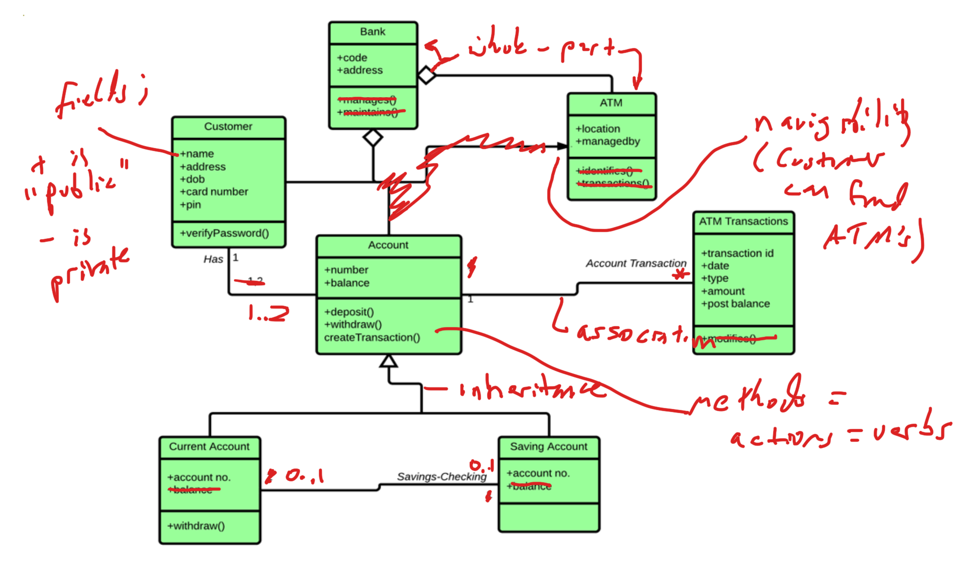 Object Oriented Software Engineering Timing Diagram Uml Lucidchart Hotel And Banking Examples In The Tutorial Here For Example Is Which We Marked Up Lecture