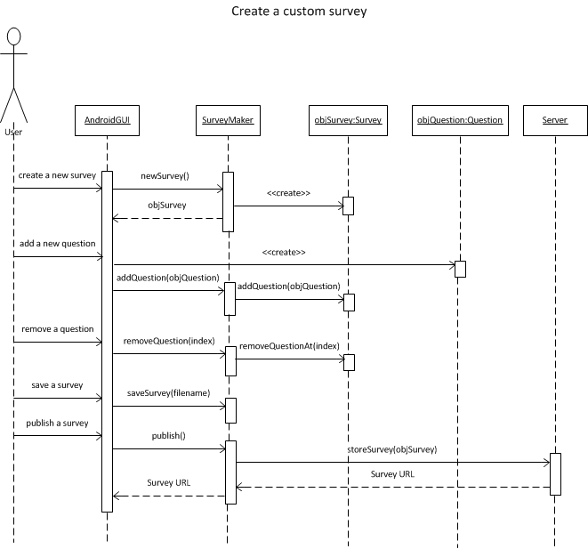 Iteration 2 sequence diagram ccuart